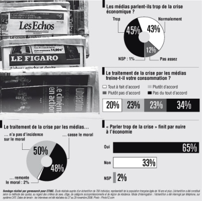 Sarkozy contrarié par des Français dès le 1er janvier  dans LA FRANCE DE NICOLAS SARKOZY Criseetmedias_081223_LeFigaro-f4847